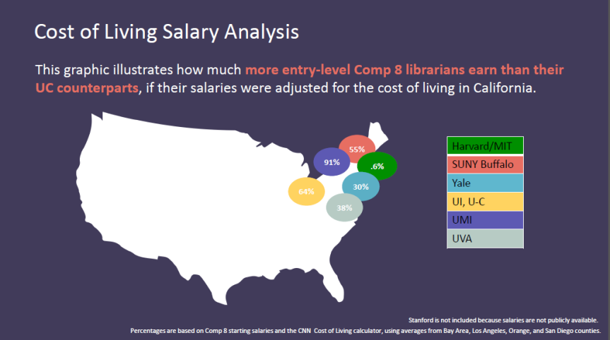 our salary presentation to ucop uc aft librarians blog